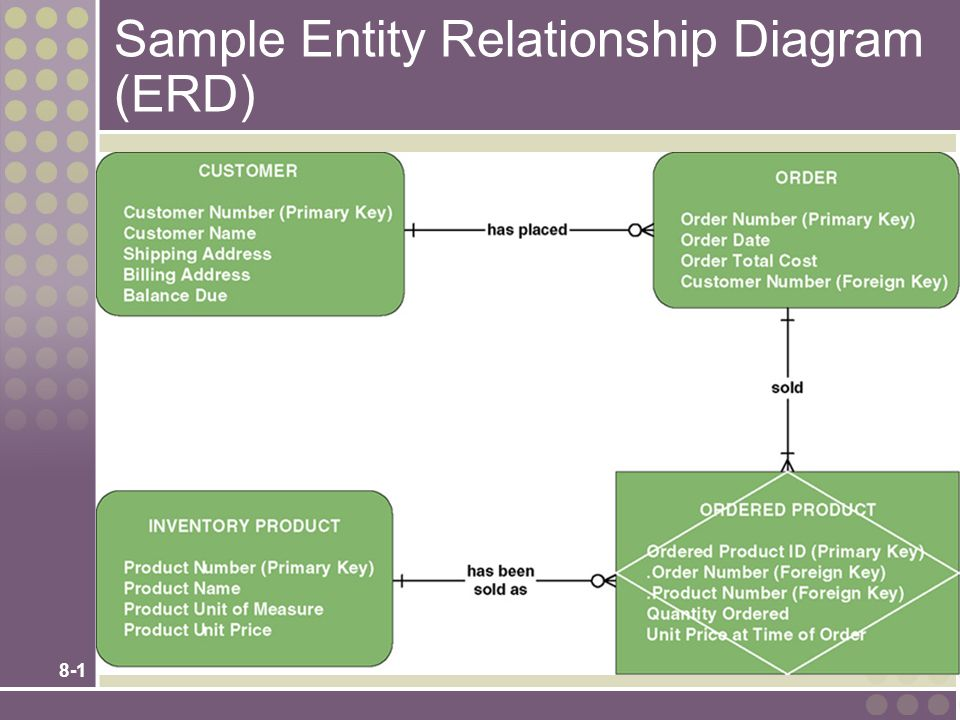 Sample Entity Relationship Diagram (ERD) - ppt video online download