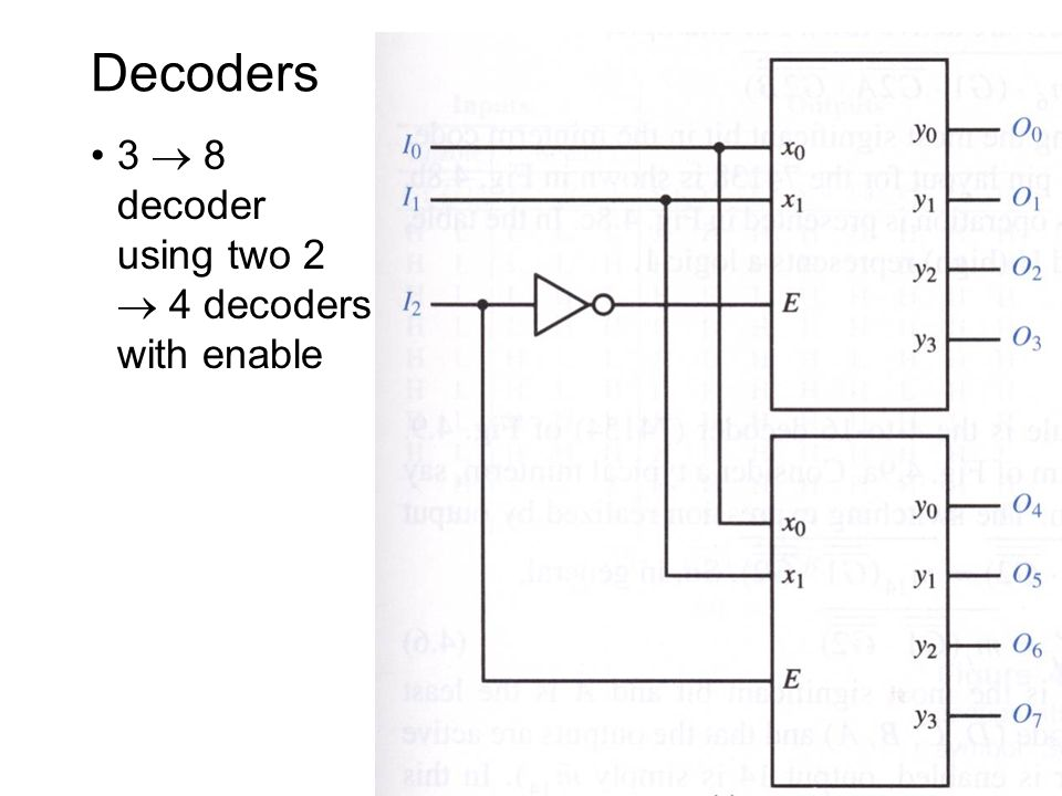 Top-down modular design - ppt download