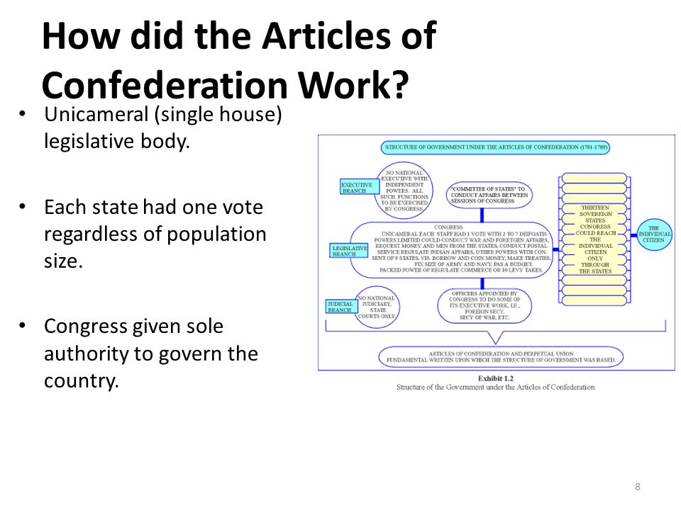 Writing the Constitution - ppt video online download - Work Articles