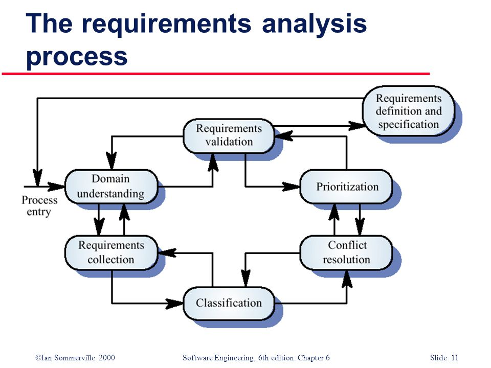 Requirements Engineering Process - ppt video online download - requirement analysis
