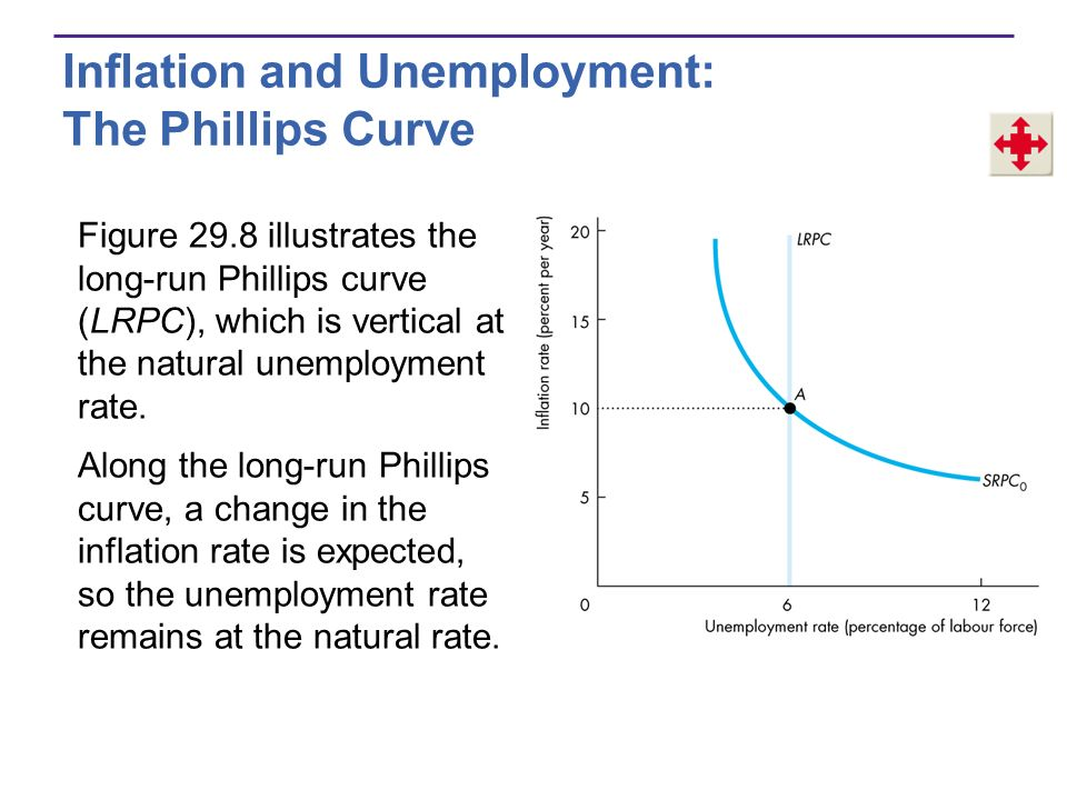29 CHAPTER US Inflation, Unemployment, and Business Cycles - ppt