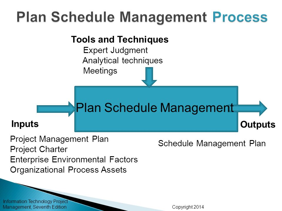 Chapter 6 Project Time Management - ppt download - schedule management plan