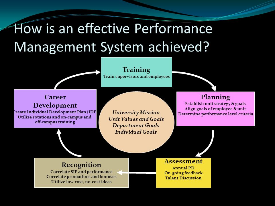 Effective Employee Management Strategy cvfreepro - effective employee management strategy