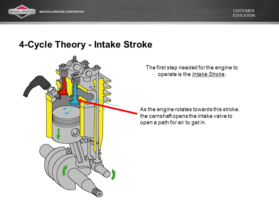BRIGGS  STRATTON 4-Cycle Theory - ppt video online download