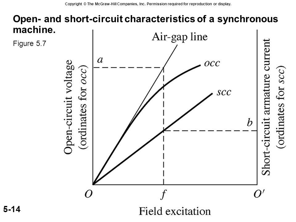 Figure 45 Shortcircuit Characteristics Of Generators Online Wiring