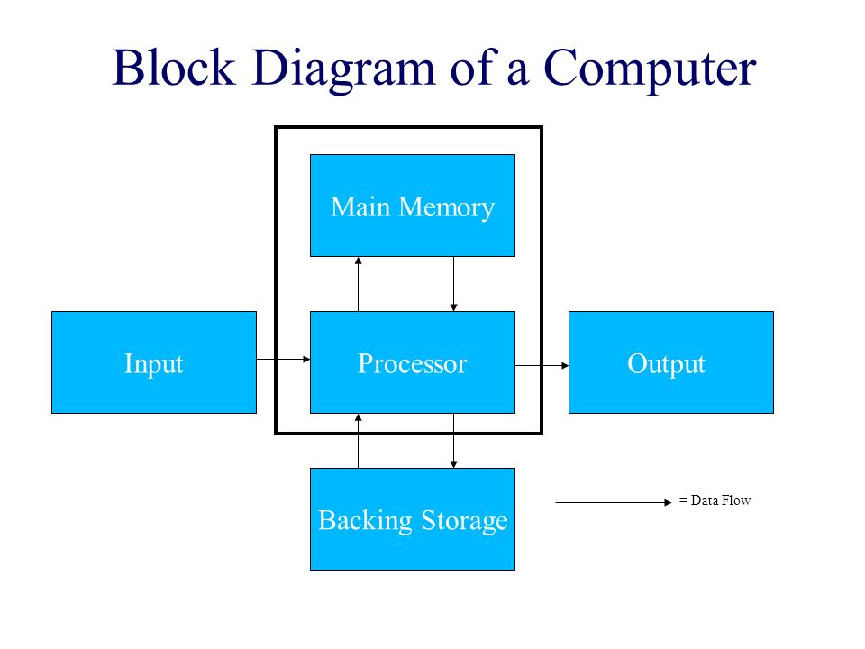 A Block Diagram Of A Computer System Wiring Diagram