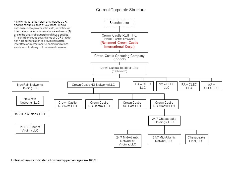 Pre-REIT Transaction Corporate Structure - ppt video online download