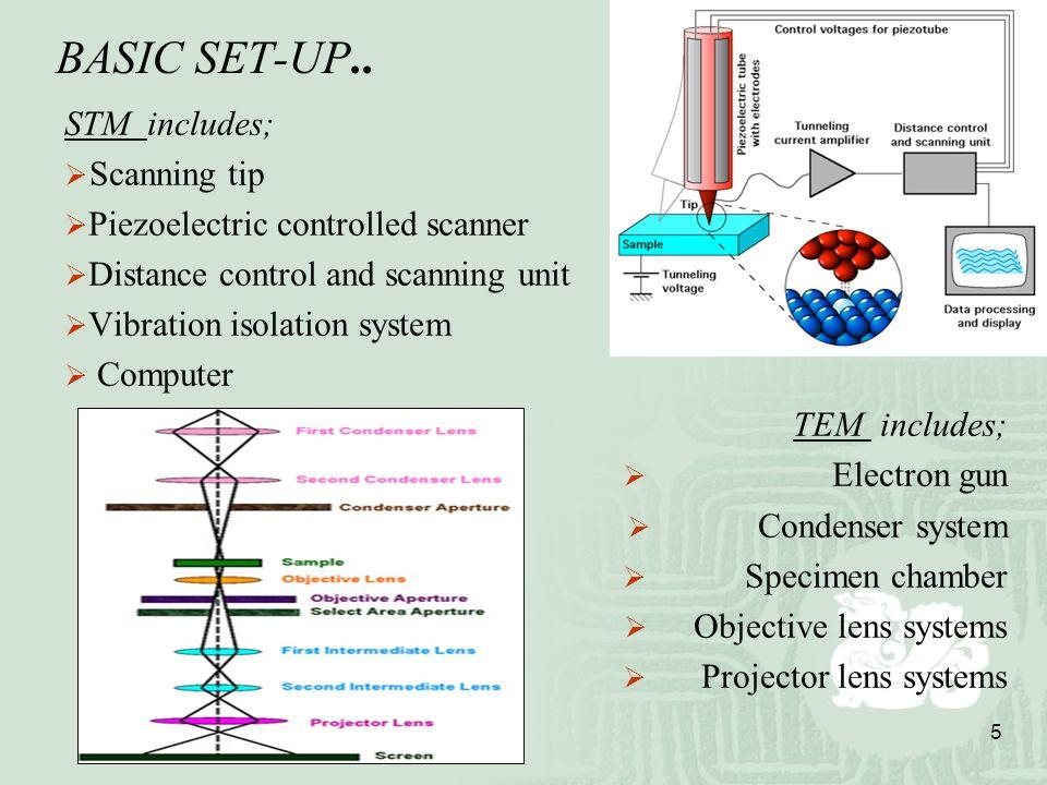 Scanning Tunneling Microscopy Transmission Electron Microscopy