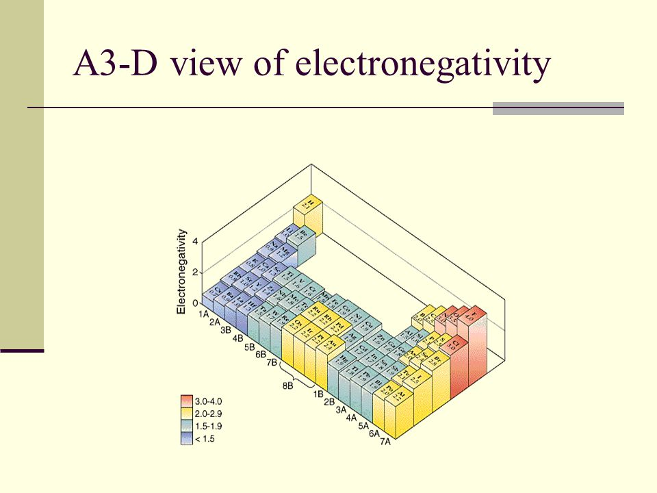 Chapter 6 The Periodic Table Chapter ppt video online download