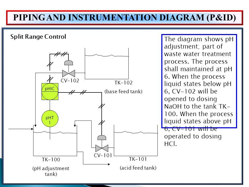 Piping Instrumentation Diagram Water Treatment Plant Wiring Diagram