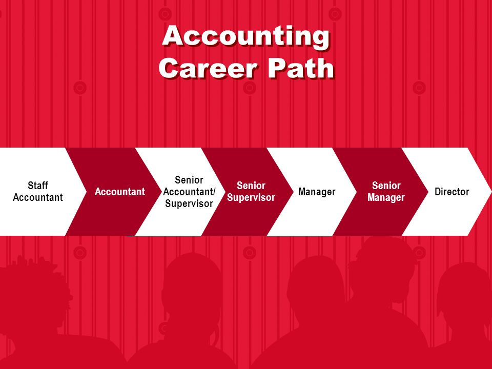 A discussion on the career paths in sport management Coursework - planning a career path
