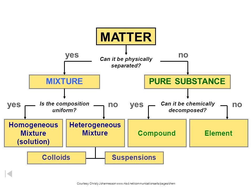 Matter Elements Compound Mixture Diagram - Complete Wiring Diagrams \u2022