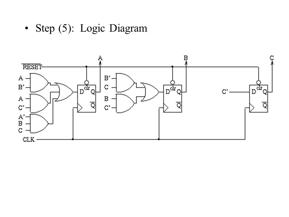 sequence detector state diagram