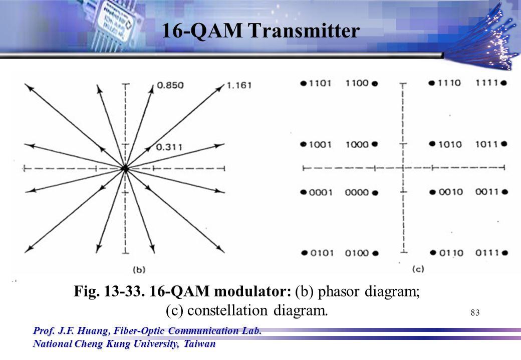 8 Qam Block Diagram Wiring Diagram