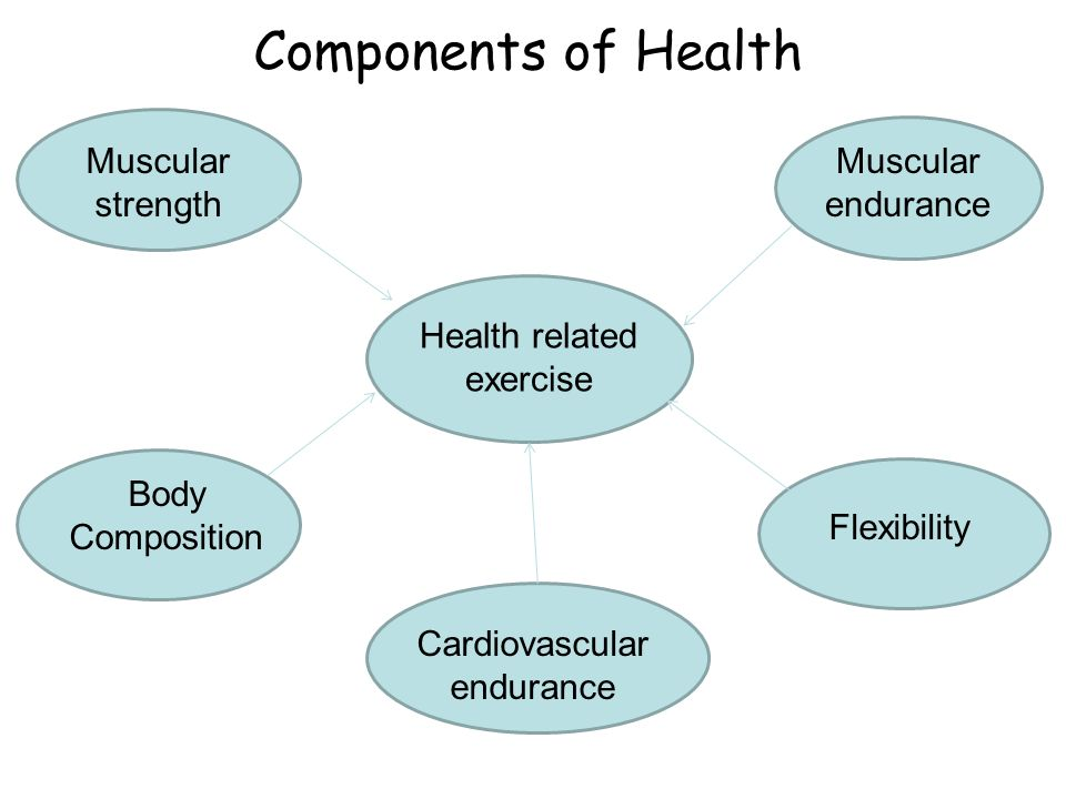 Components of Health - ppt download