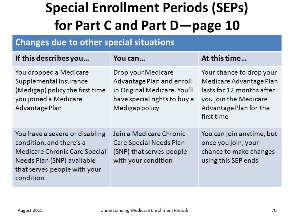 Understanding Medicare Enrollment Periods - ppt download