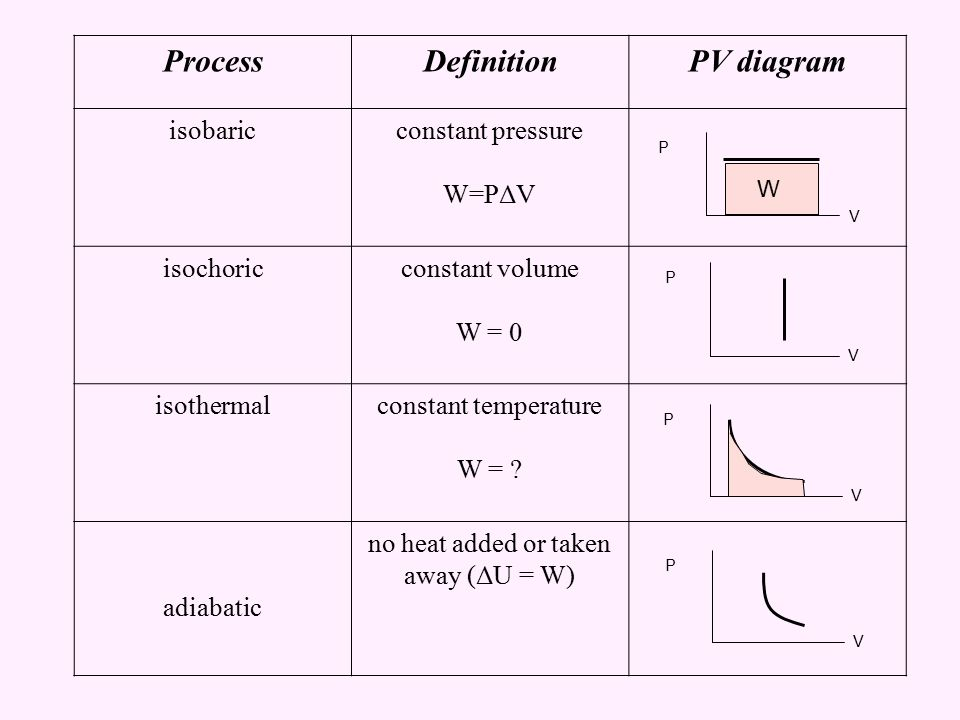 heat engine vs refrigerator pv diagram