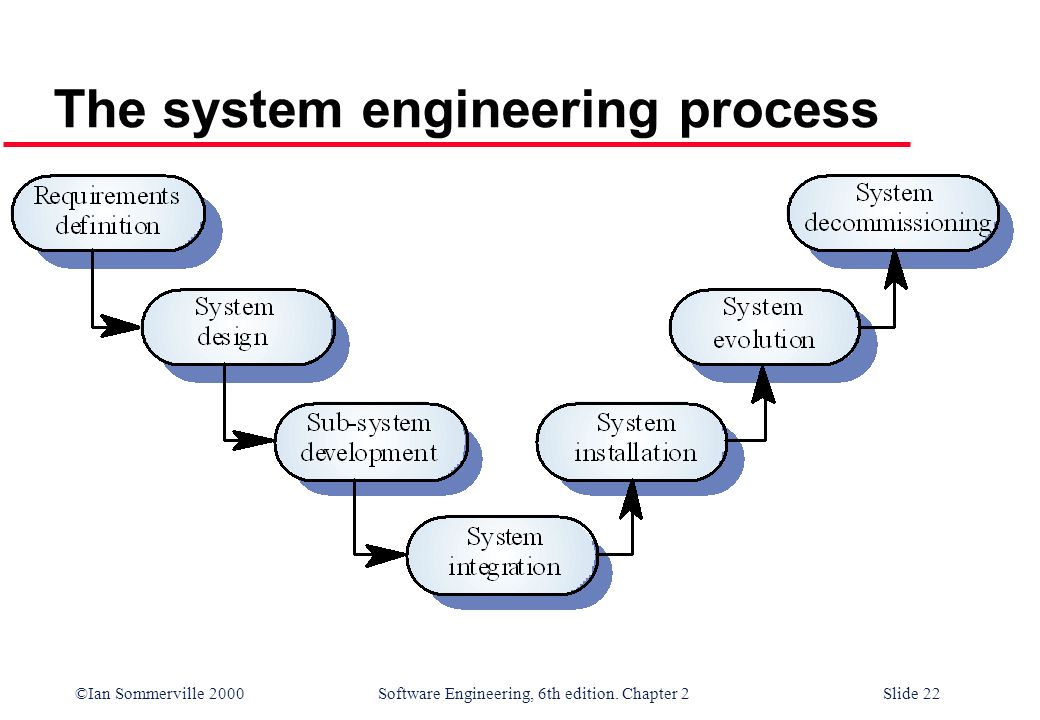 Computer-Based System Engineering - ppt video online download