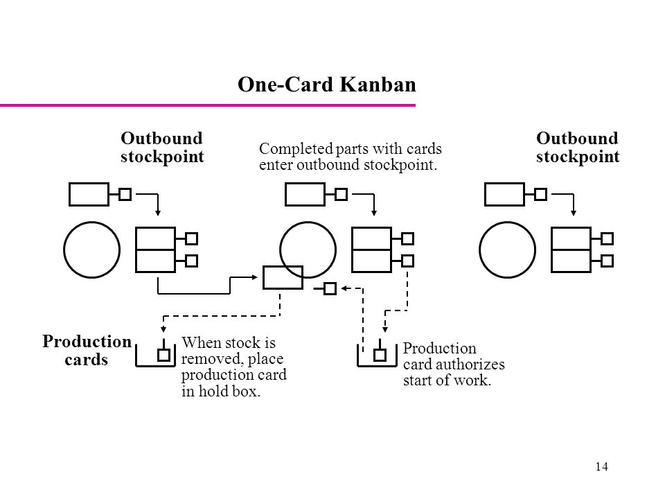 Why Kanban Systems Fail and What You Can Do About it - ppt video