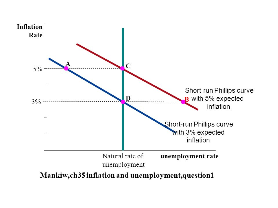 The Short-Run Tradeoff between Inflation and Unemployment - ppt