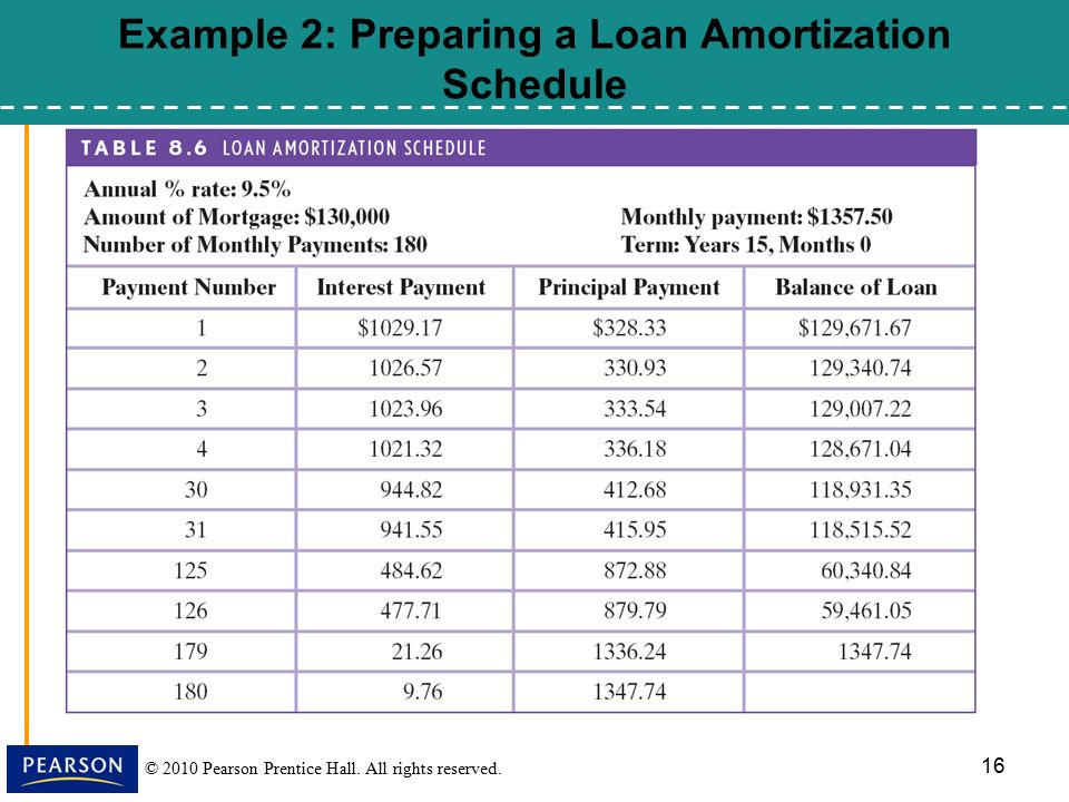 85, Installment Loans, Amortization, and Credit Cards - ppt download - loan amotization