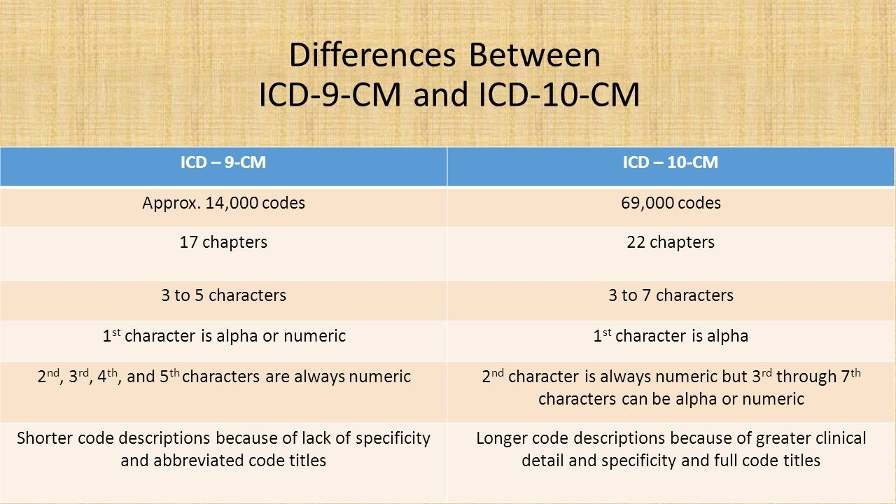 9 To Cm Icd 10 Cm Ppt Download