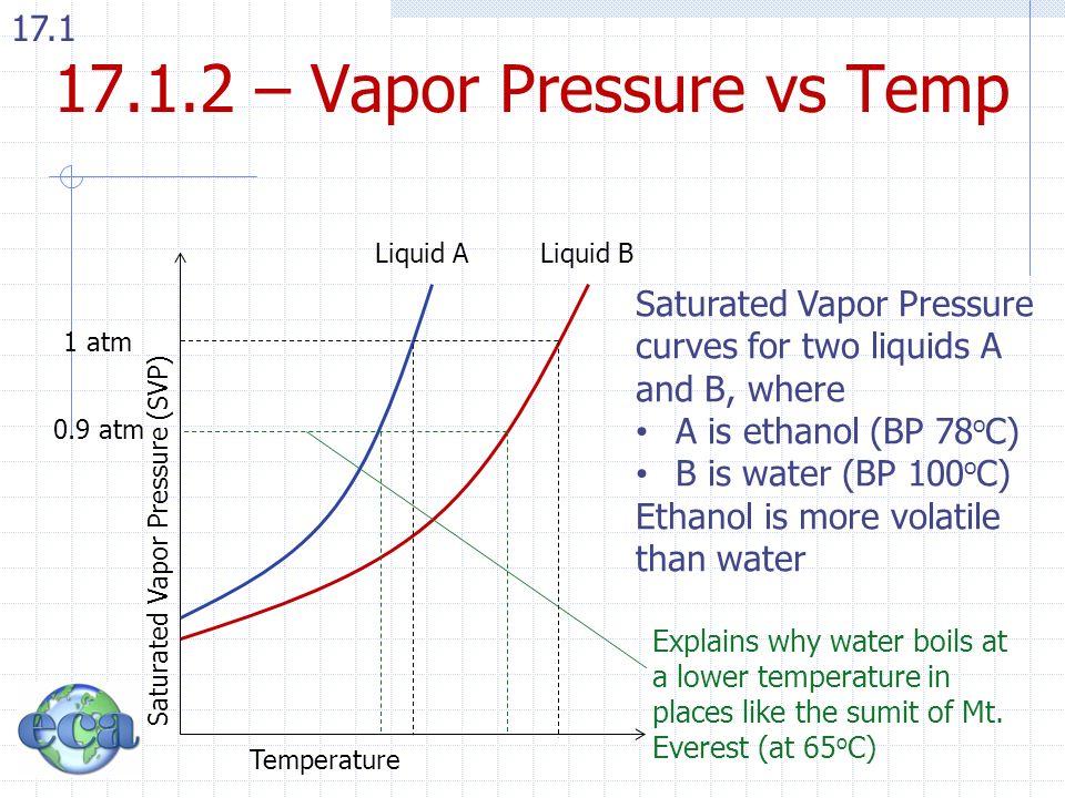vapor pressure of water - Seckinayodhya