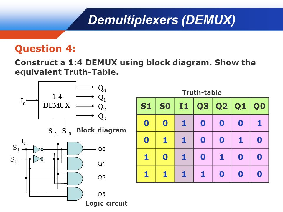 WEEK #9 FUNCTIONS OF COMBINATIONAL LOGIC (DECODERS  MUX EXPANSION