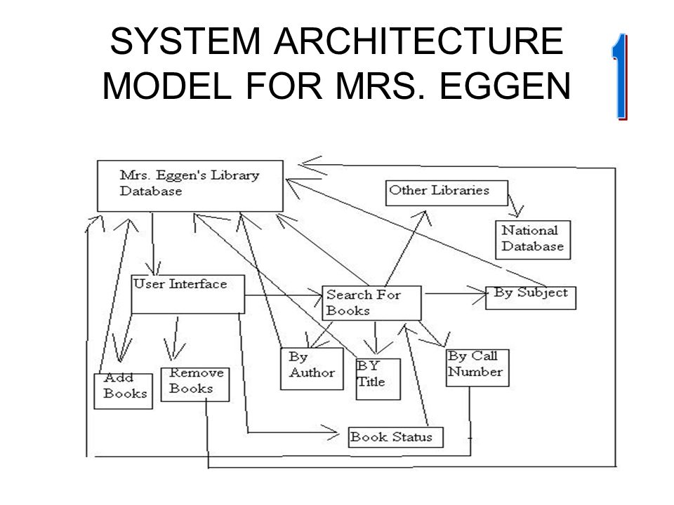 software architecture diagram for library management system