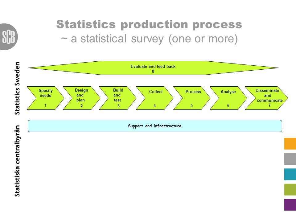 Support for design of statistical surveys at Statistics Sweden - ppt