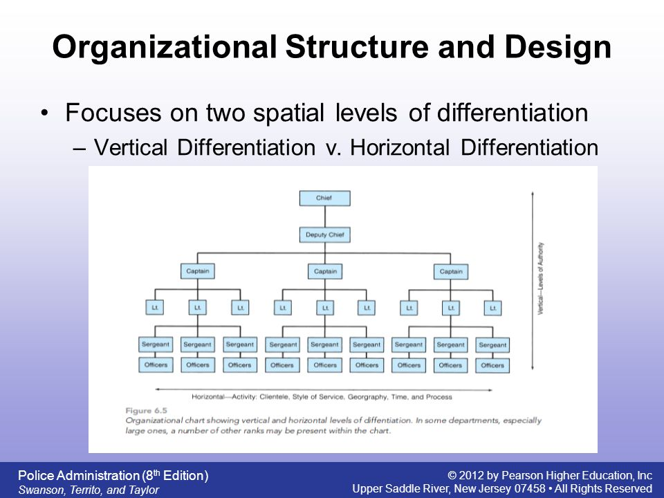 Organizational Design - ppt video online download