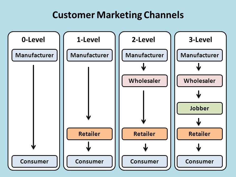 Marketing Channels Delivering Customer Value - ppt video online