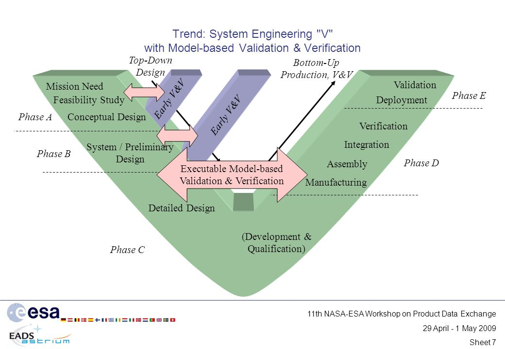 Data Exchange and MBSE Developments for Space - ppt download