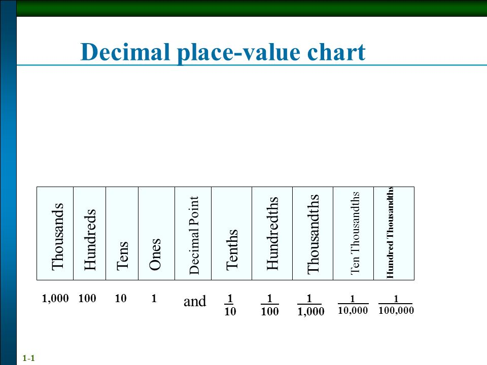 Decimal place-value chart - ppt video online download