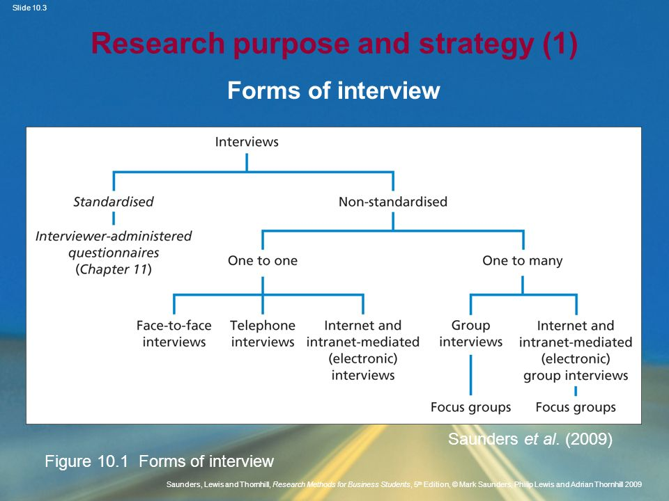 Types of interview used in research - ppt video online download