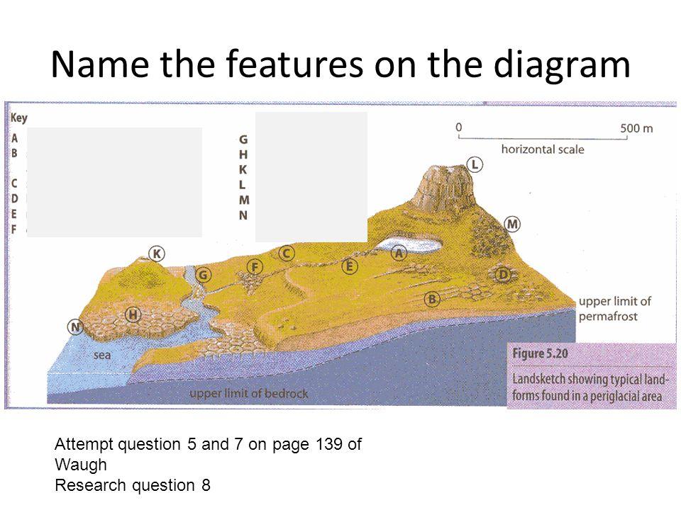 Periglacial landforms - ppt download