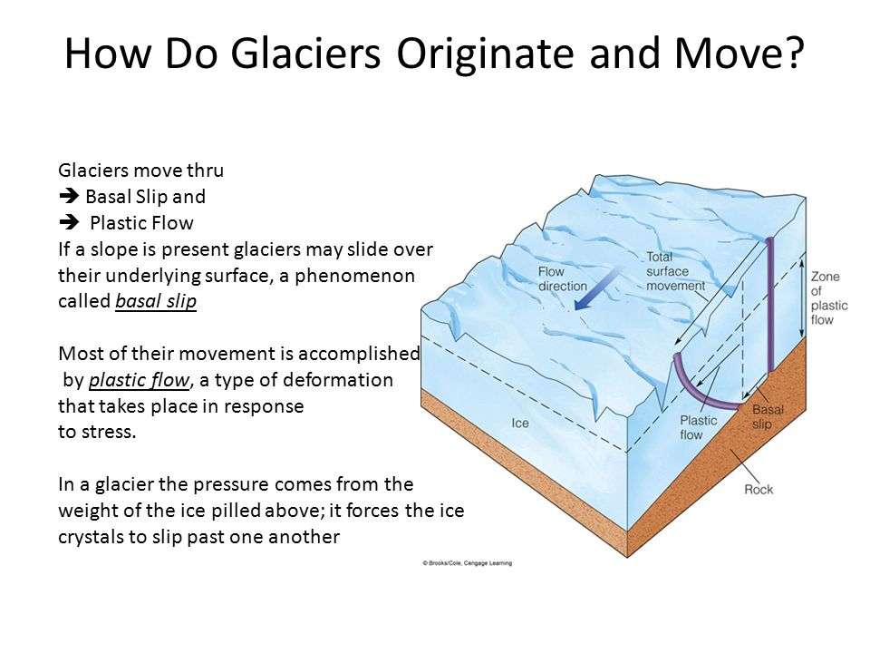 Glaciers Ch ppt download