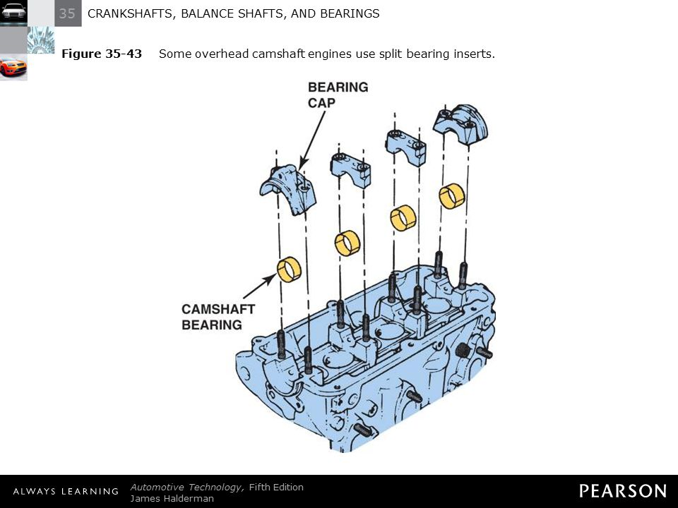 CRANKSHAFTS, BALANCE SHAFTS, AND BEARINGS - ppt download