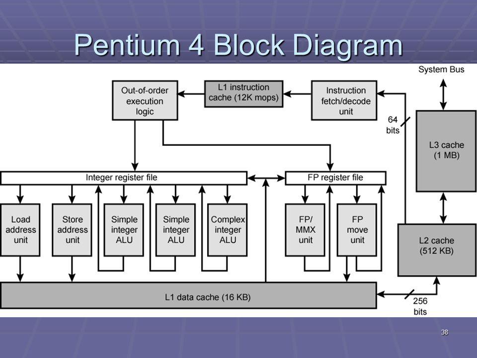 Pentium 4 Block Diagram Explanation Wiring Diagram