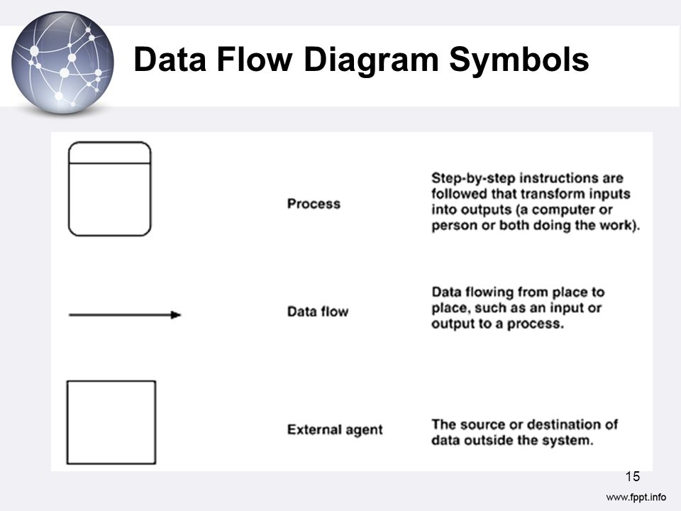 7 ANALYZING REQUIREMENTS- (Data Flow Diagrams) - ppt video online