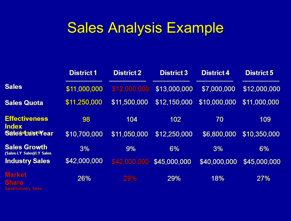 Sales Analysis Example - ppt download