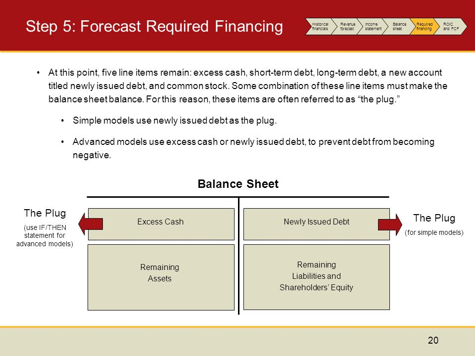Forecasting Performance The Explicit Forecast Period - ppt video