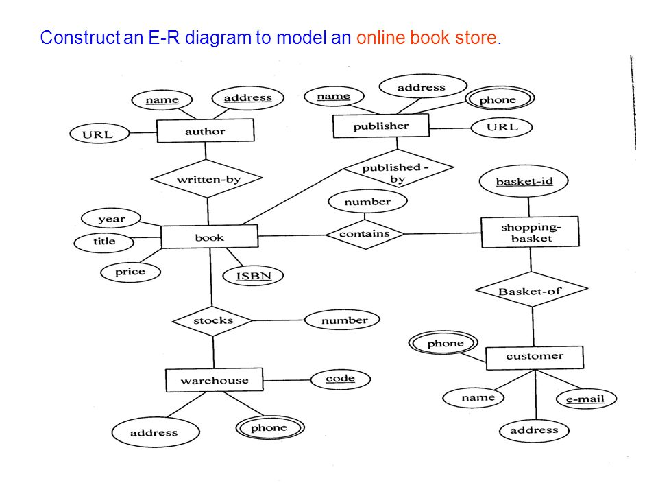 Er Diagram Of A Bookstore Download Wiring Diagram