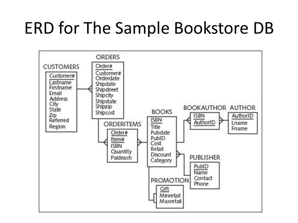 Bookstore Er Diagram Wiring Diagram