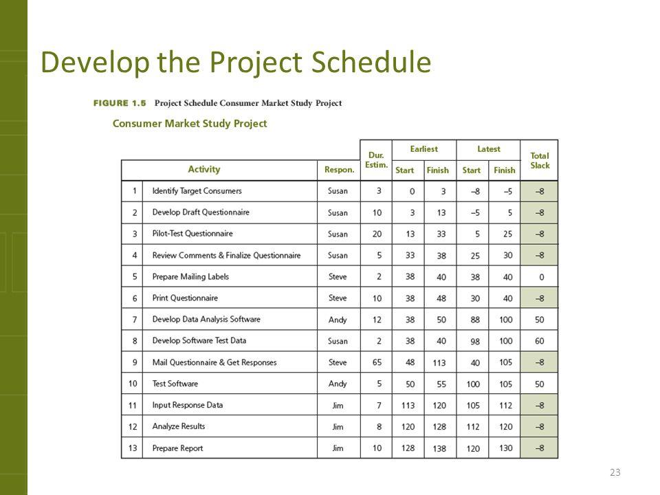 Project Management Fundamentals - ppt download