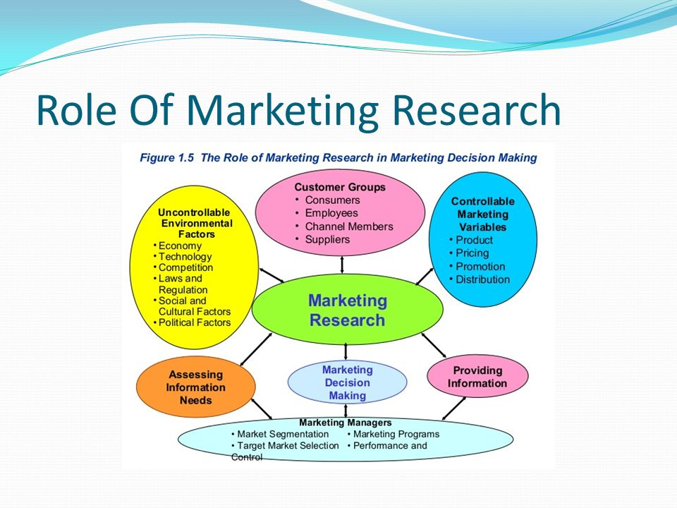 Market Research  Product Management - ppt video online download