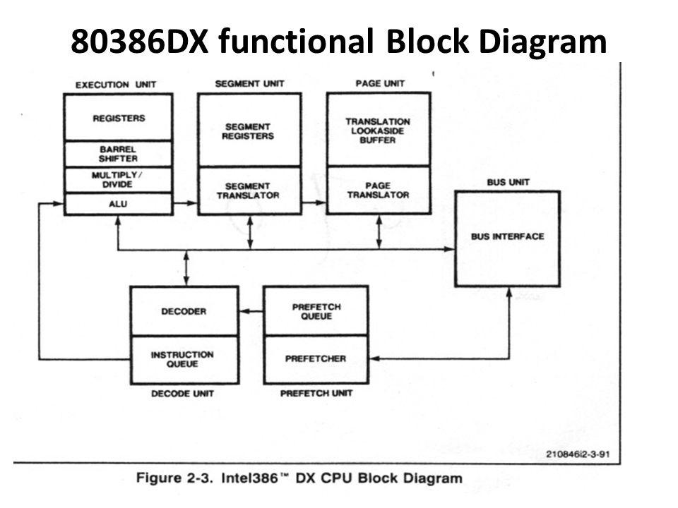 Block Diagram 80386 Wiring Diagram