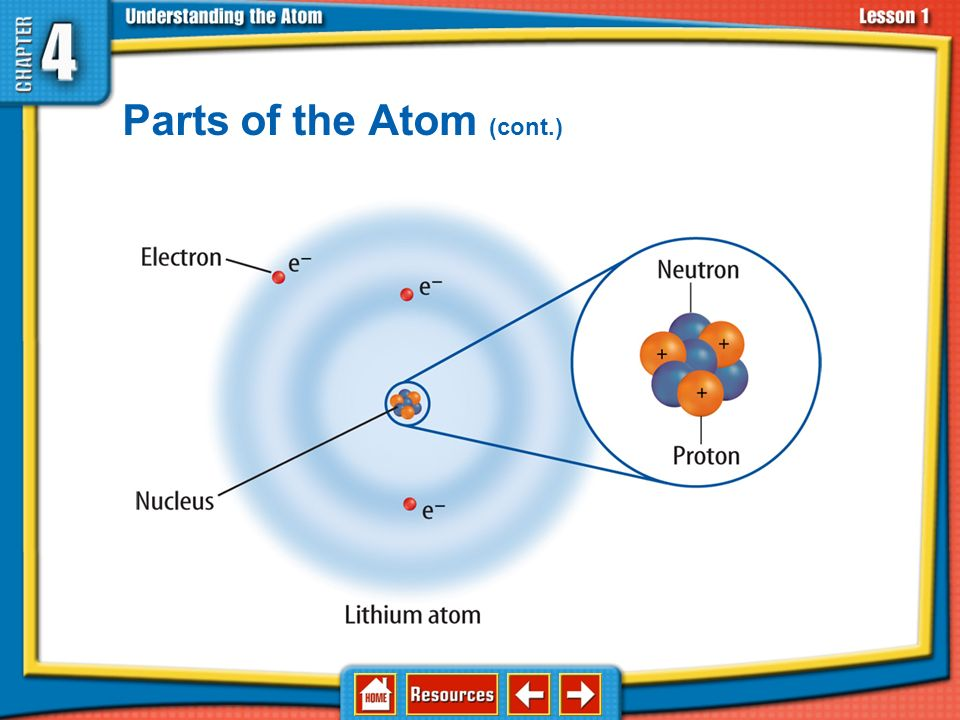 Chapter Menu Lesson 1 Atoms\u2014Basic Units of Matter - ppt video