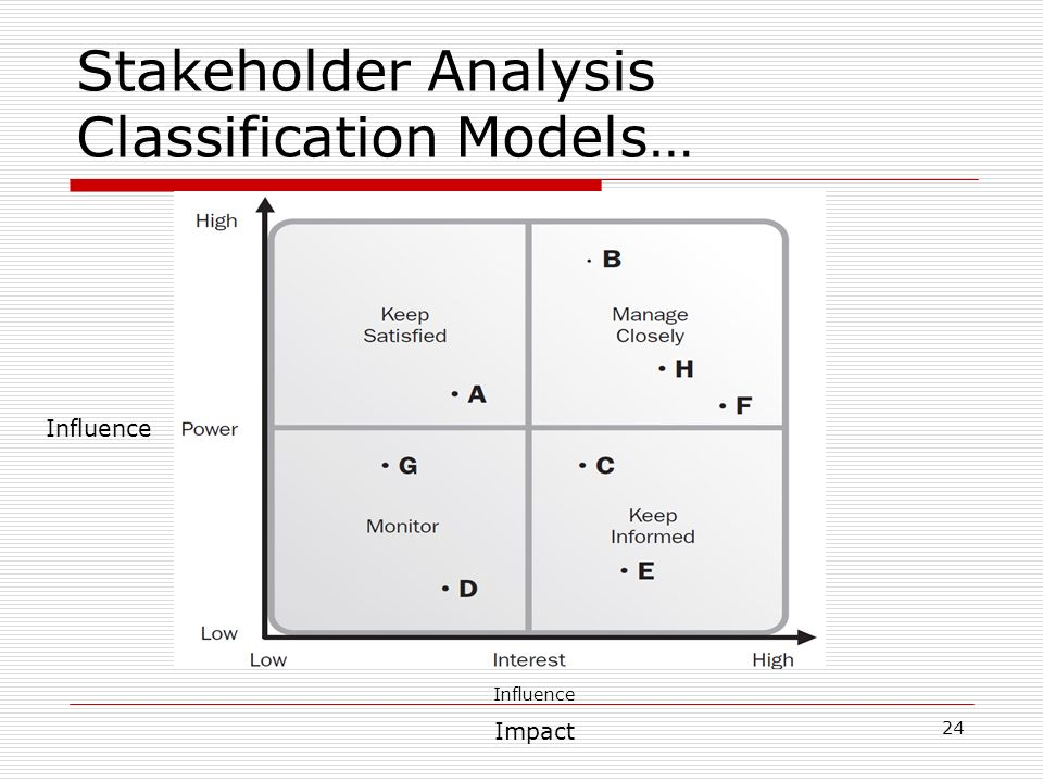 Project Stakeholder Management Ppt Video Online Download
