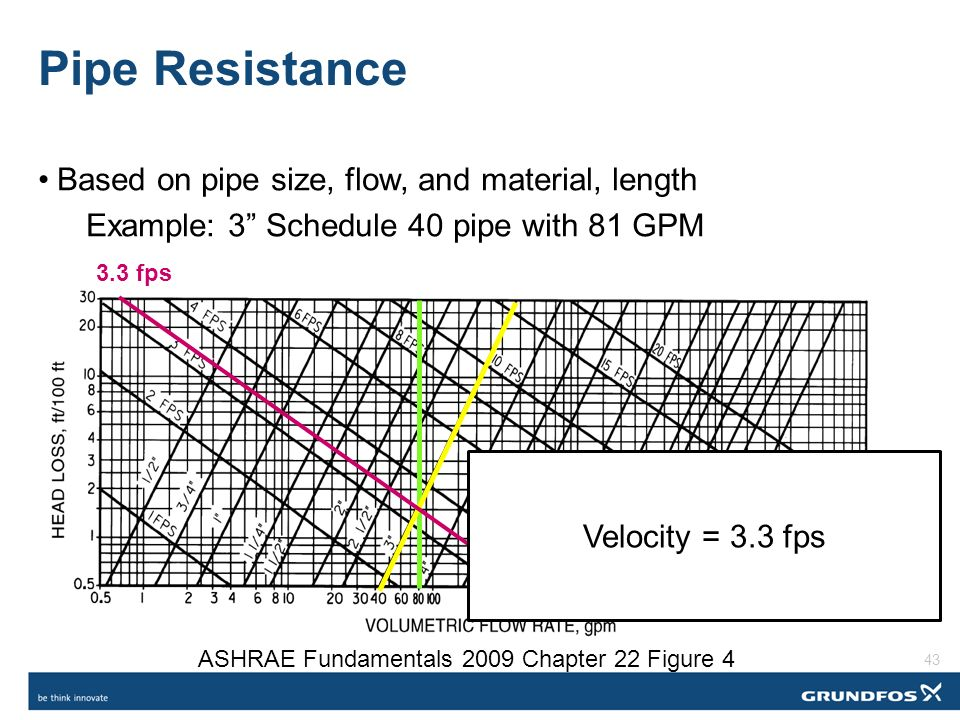 Sizing Variable Flow Piping \u2013 An Opportunity for Reducing Energy